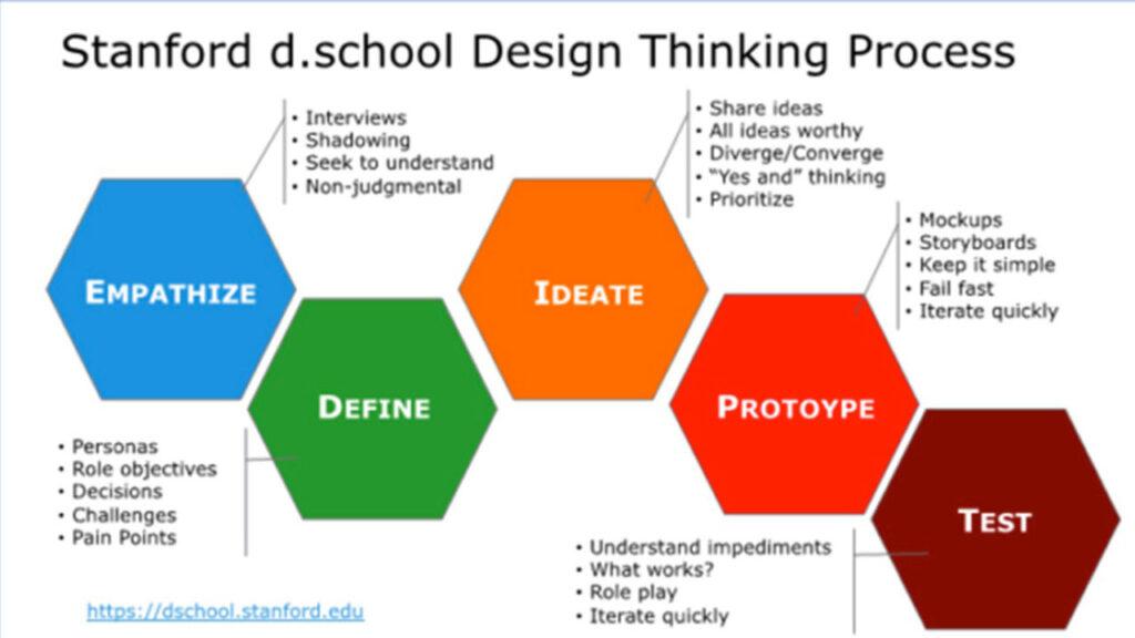 Life Design Stanford - design thinking