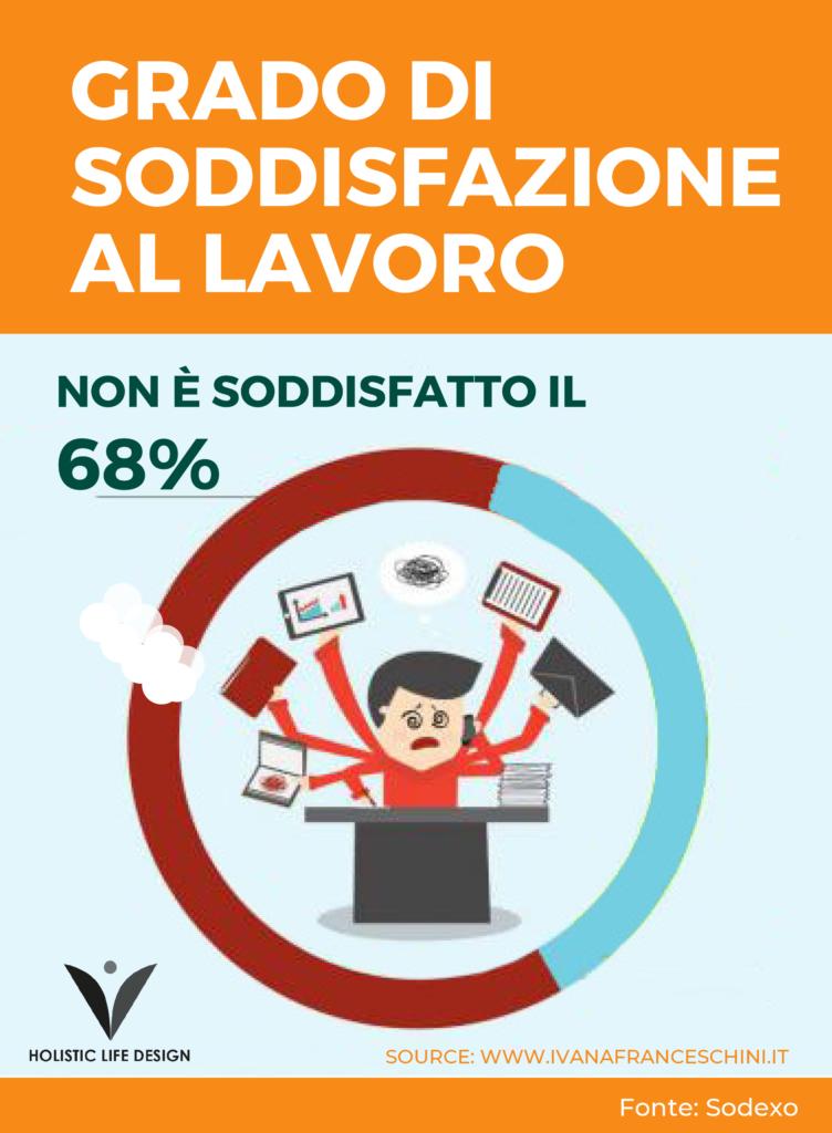 68% delle persone non è soddisfatto del suo lavoro